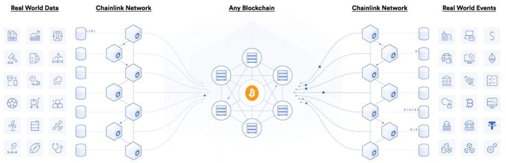 Chainlink Flow Chart